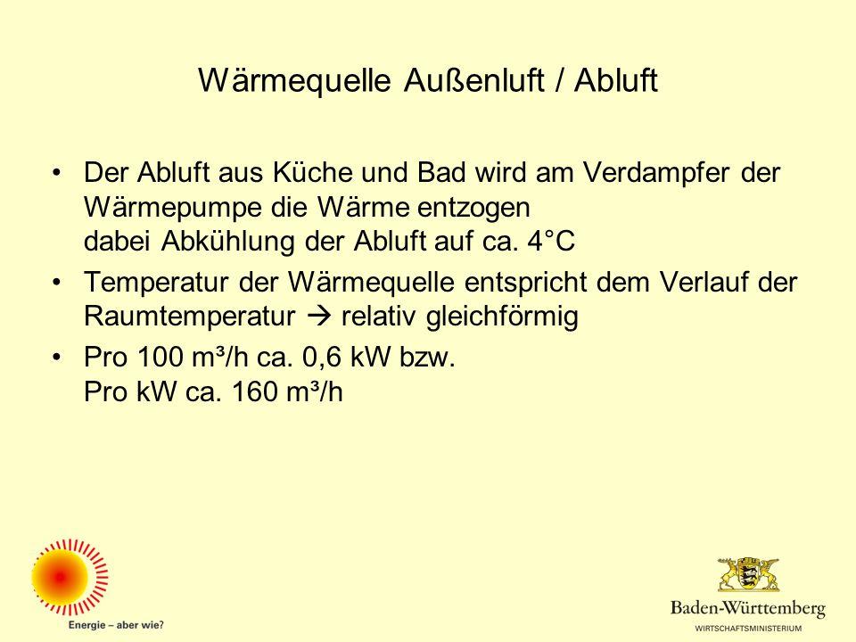 Wärmequelle Außenluft / Abluft
