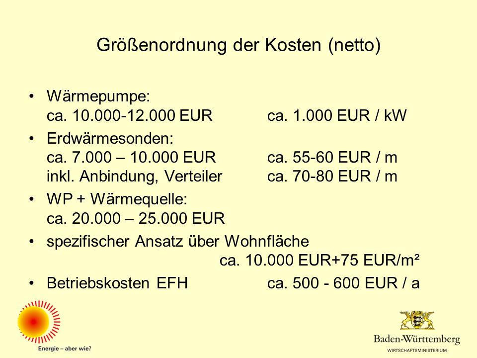 Größenordnung der Kosten (netto)