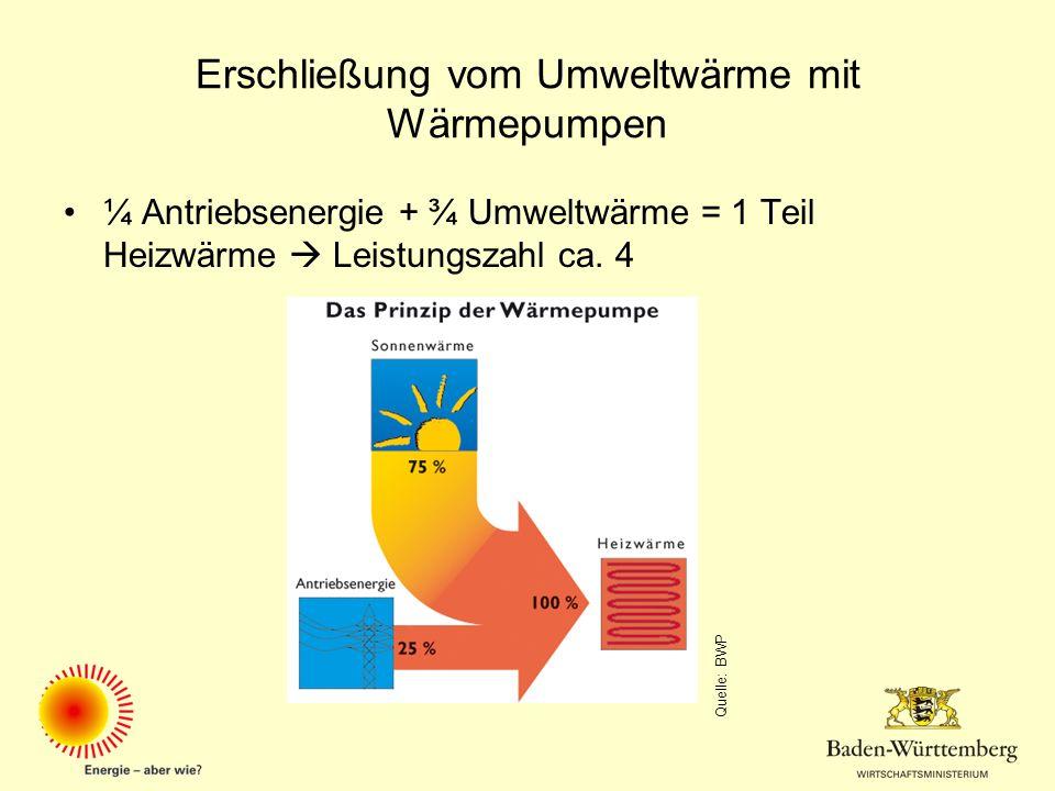 Erschließung vom Umweltwärme mit Wärmepumpen