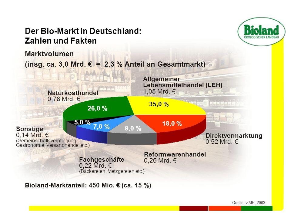 Der Bio-Markt in Deutschland: Zahlen und Fakten