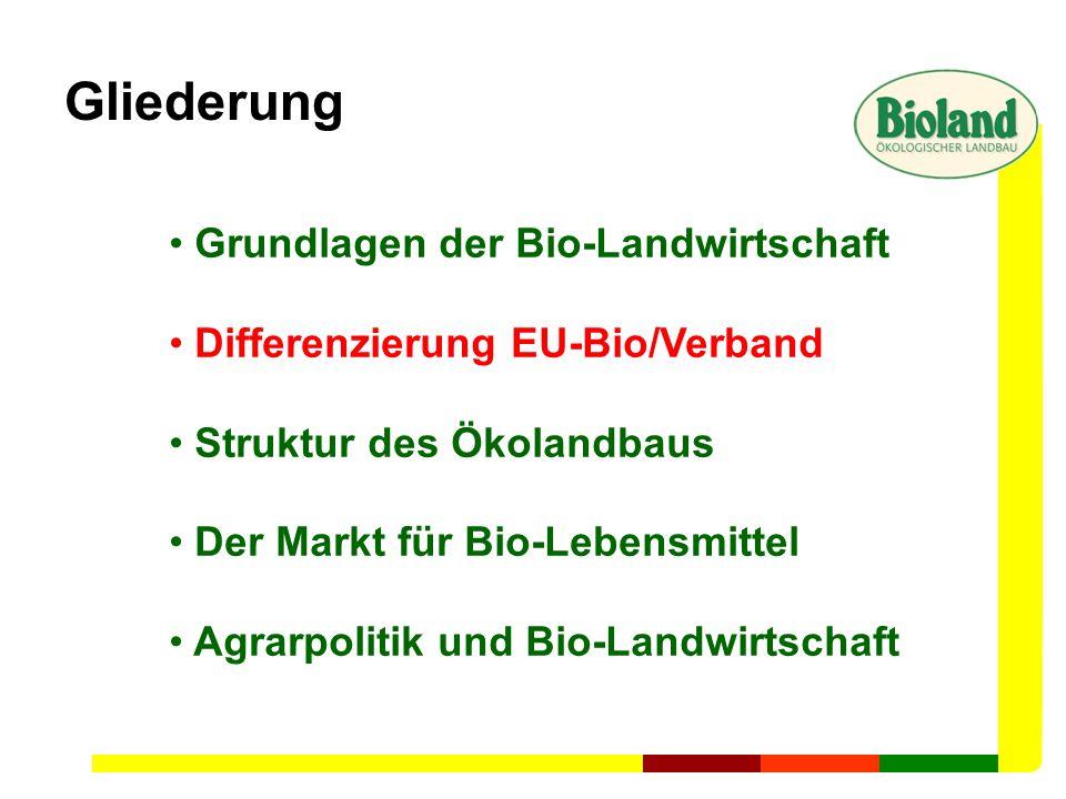 Gliederung Grundlagen der Bio-Landwirtschaft