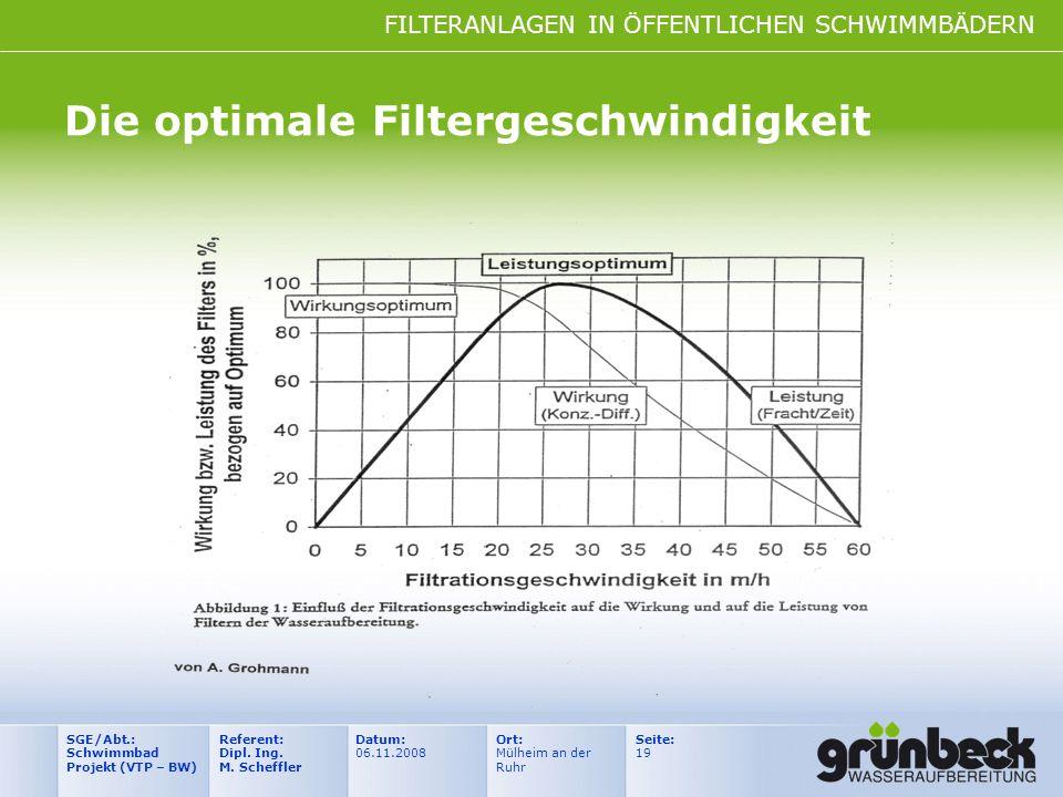 Die optimale Filtergeschwindigkeit