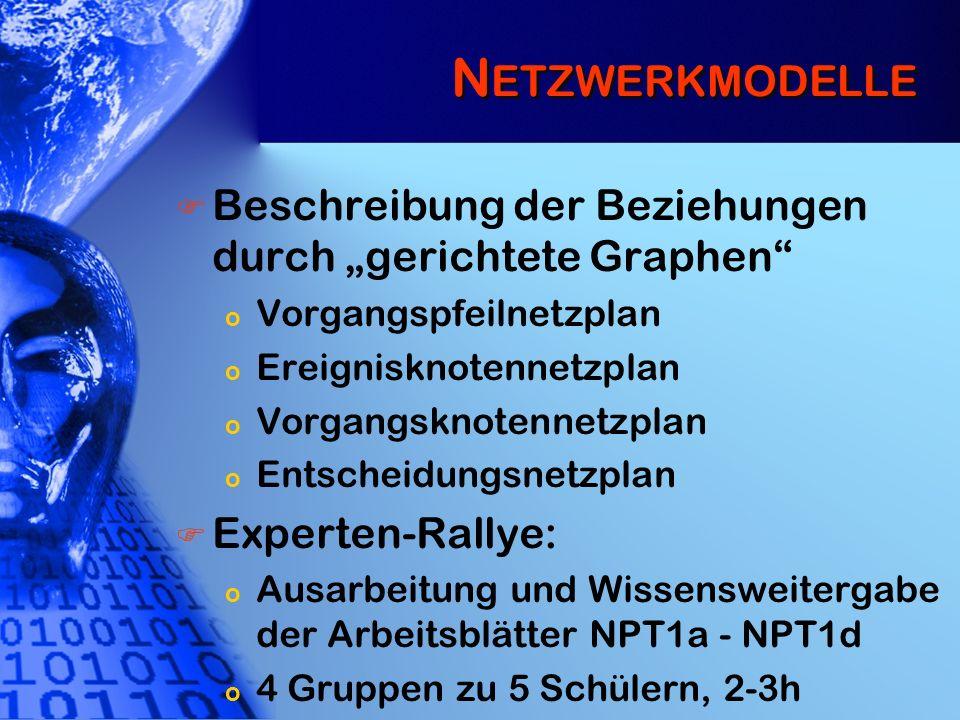 """Netzwerkmodelle Beschreibung der Beziehungen durch """"gerichtete Graphen Vorgangspfeilnetzplan. Ereignisknotennetzplan."""