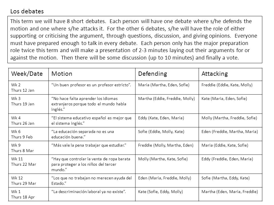 Los debates Week/Date Motion Defending Attacking