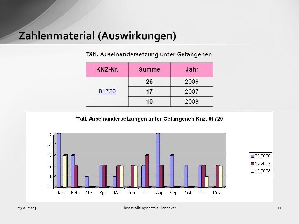 Zahlenmaterial (Auswirkungen)