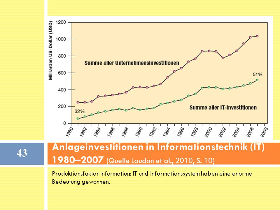 Anlageinvestitionen in Informationstechnik (IT) 1980–2007 (Quelle Laudon et al., 2010, S. 10)