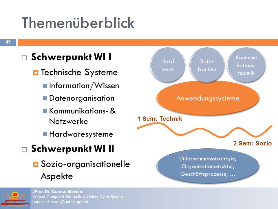 Themenüberblick Schwerpunkt WI I Schwerpunkt WI II Technische Systeme