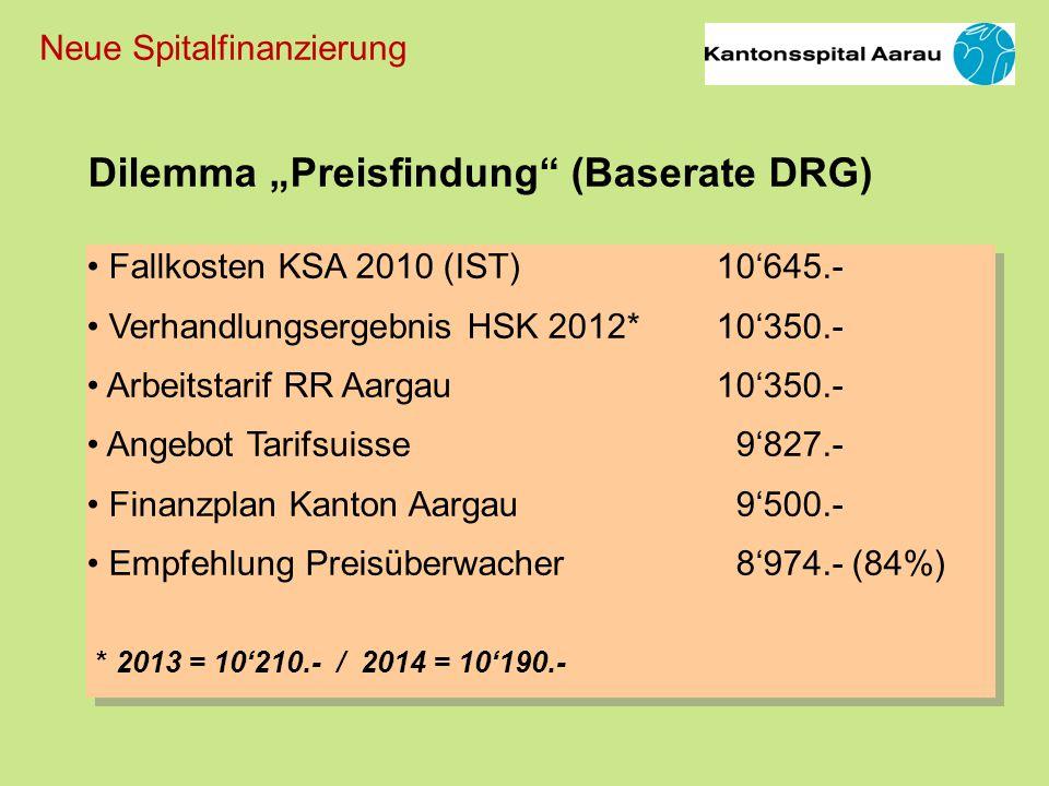"""Dilemma """"Preisfindung (Baserate DRG)"""