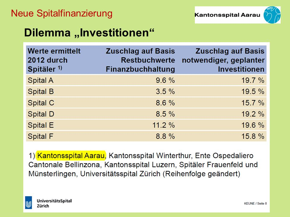 "Dilemma ""Investitionen"