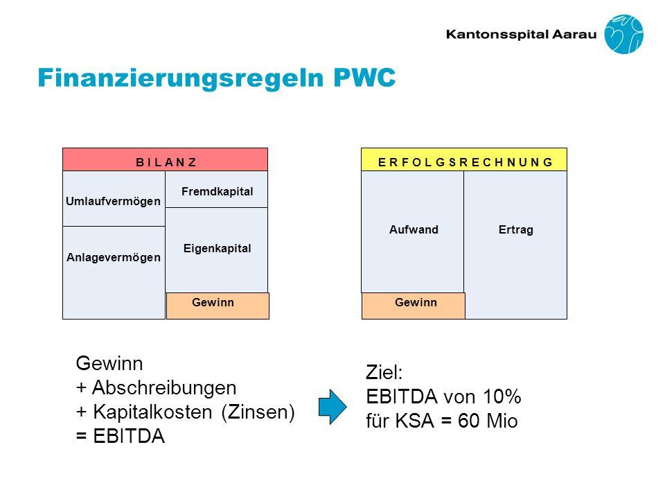 Finanzierungsregeln PWC