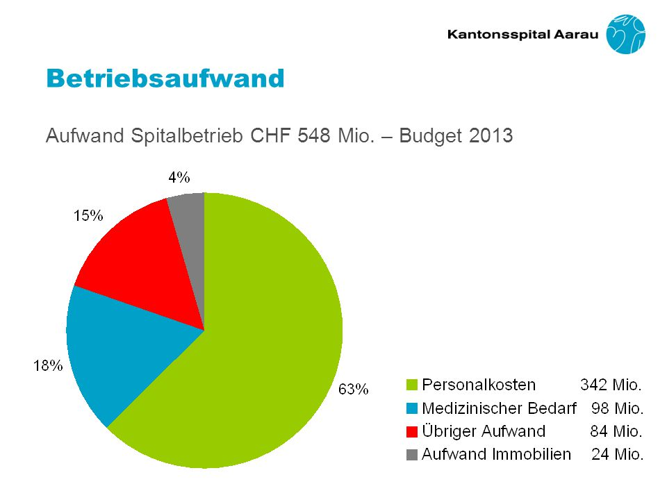 Betriebsaufwand Aufwand Spitalbetrieb CHF 548 Mio. – Budget 2013