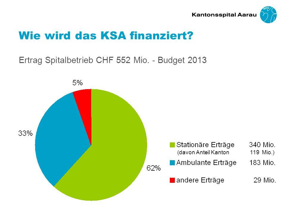 Wie wird das KSA finanziert. Ertrag Spitalbetrieb. CHF 552 Mio