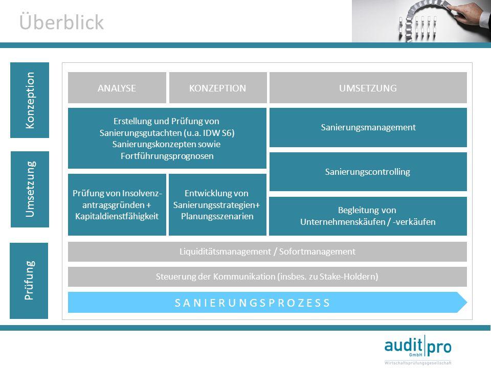 Überblick Konzeption Umsetzung Prüfung