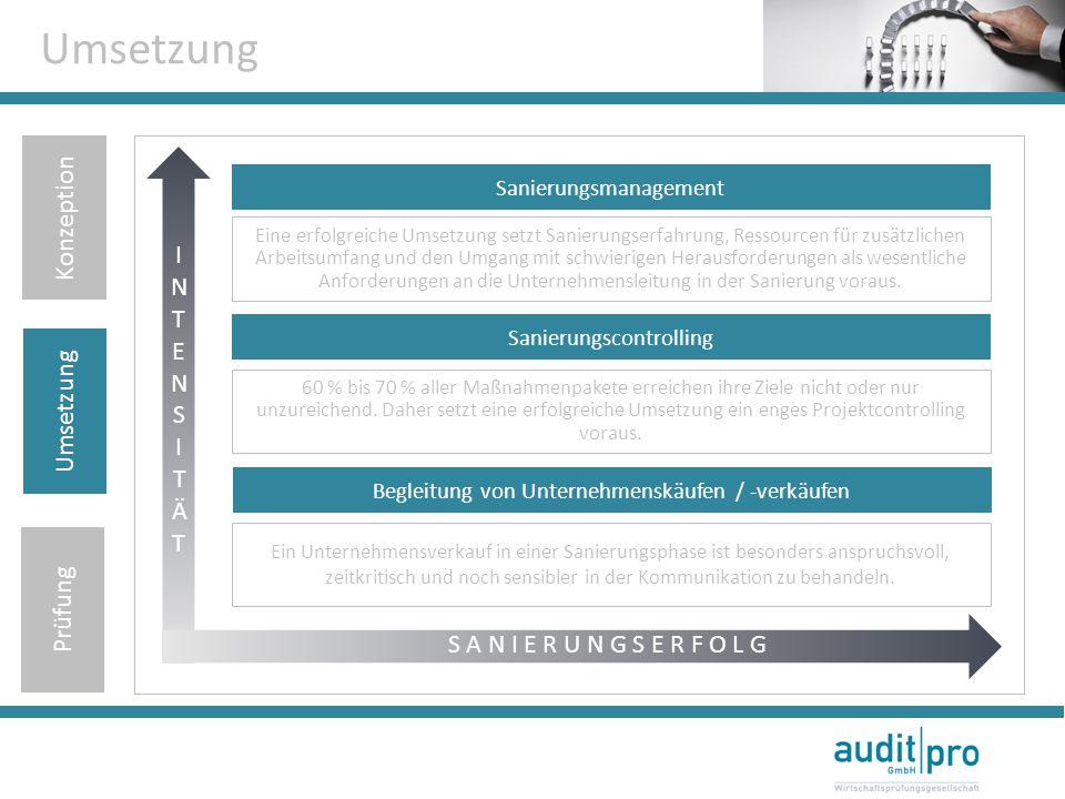 Umsetzung Konzeption INTENSITÄT Umsetzung Prüfung