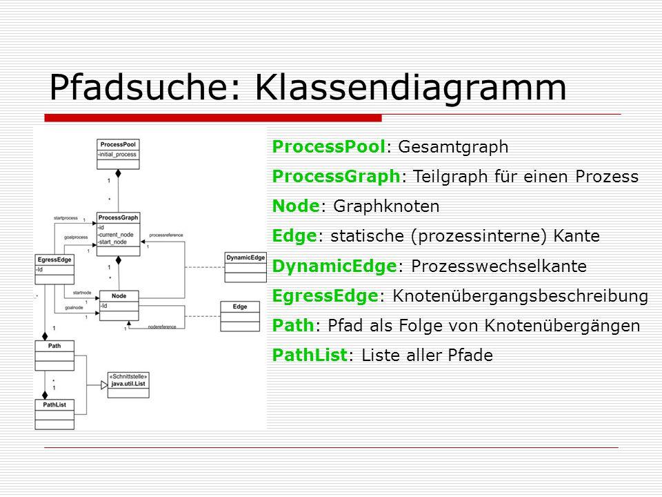 Pfadsuche: Klassendiagramm