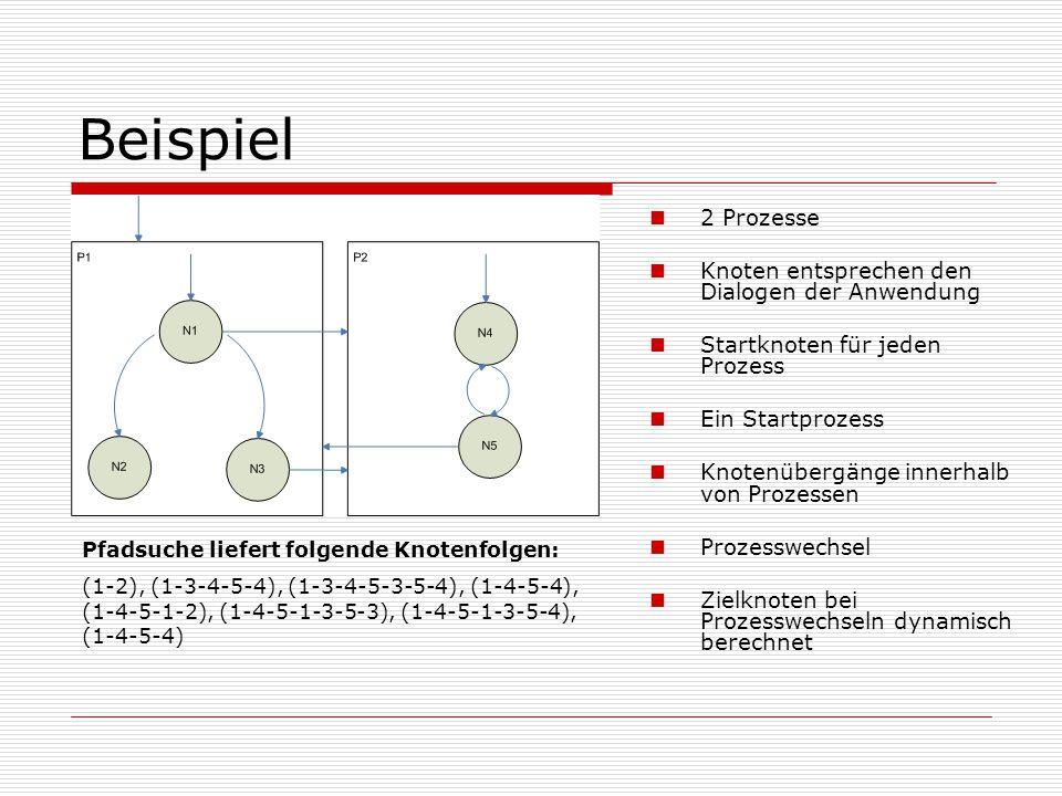 Beispiel 2 Prozesse Knoten entsprechen den Dialogen der Anwendung
