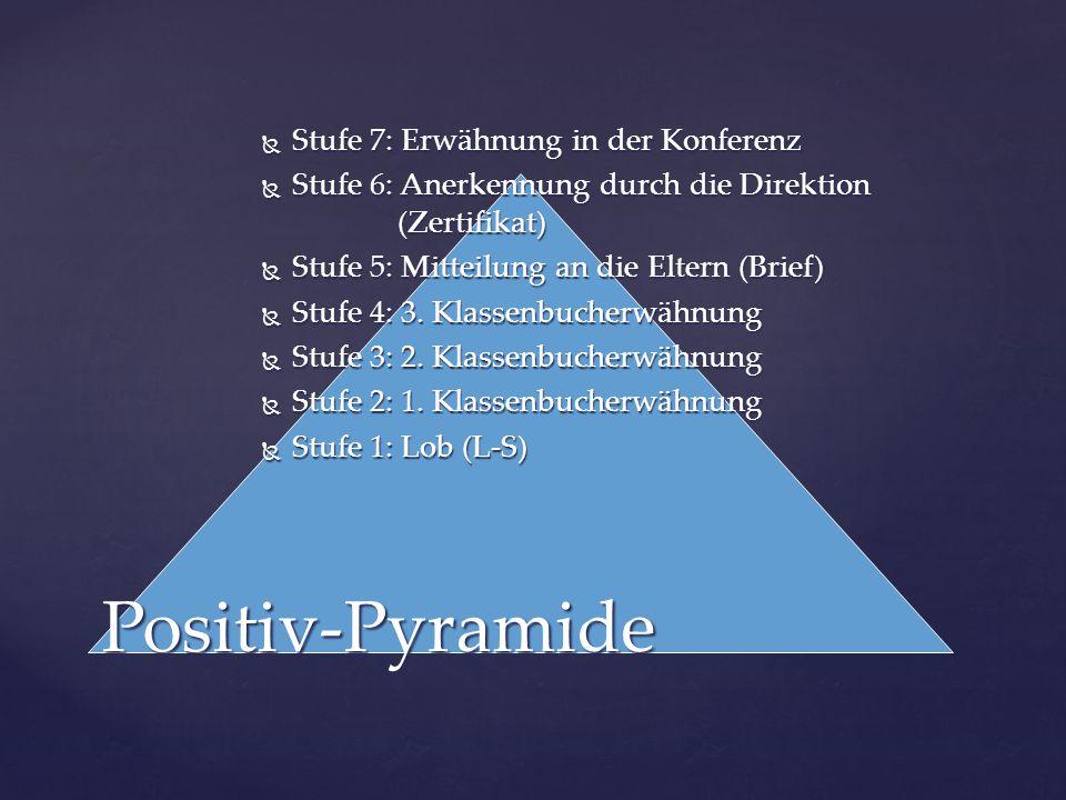 Positiv-Pyramide Stufe 7: Erwähnung in der Konferenz