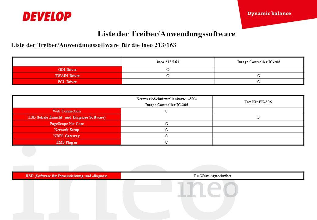 Liste der Treiber/Anwendungssoftware