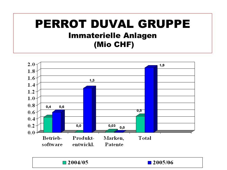 PERROT DUVAL GRUPPE Immaterielle Anlagen (Mio CHF)
