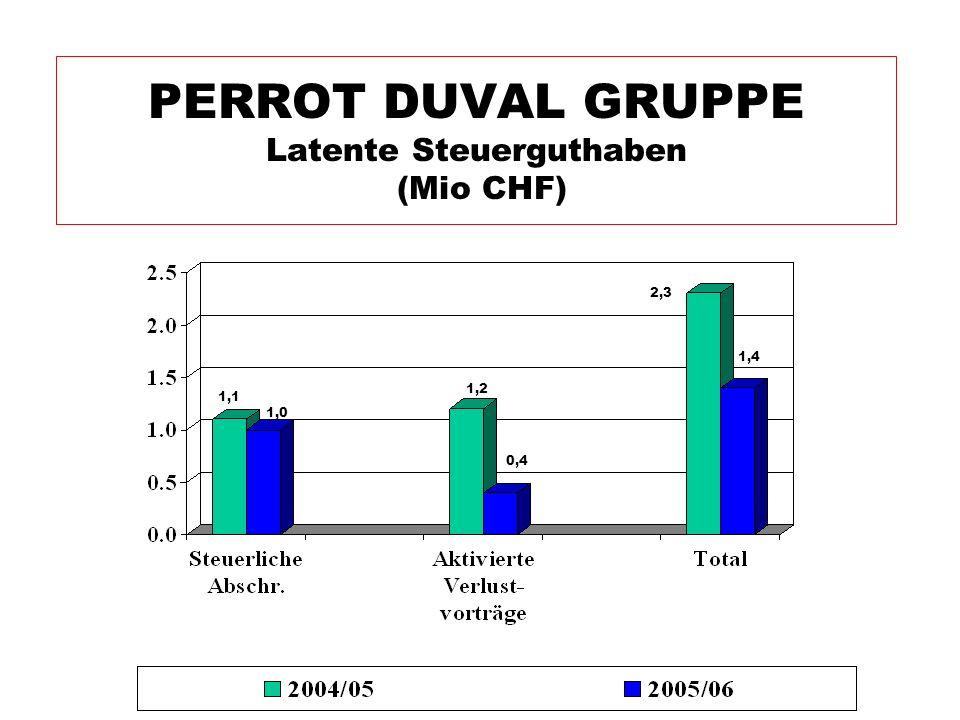 PERROT DUVAL GRUPPE Latente Steuerguthaben (Mio CHF)