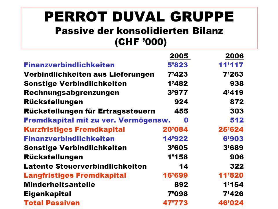 PERROT DUVAL GRUPPE Passive der konsolidierten Bilanz (CHF '000)