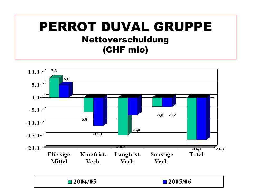 PERROT DUVAL GRUPPE Nettoverschuldung (CHF mio)