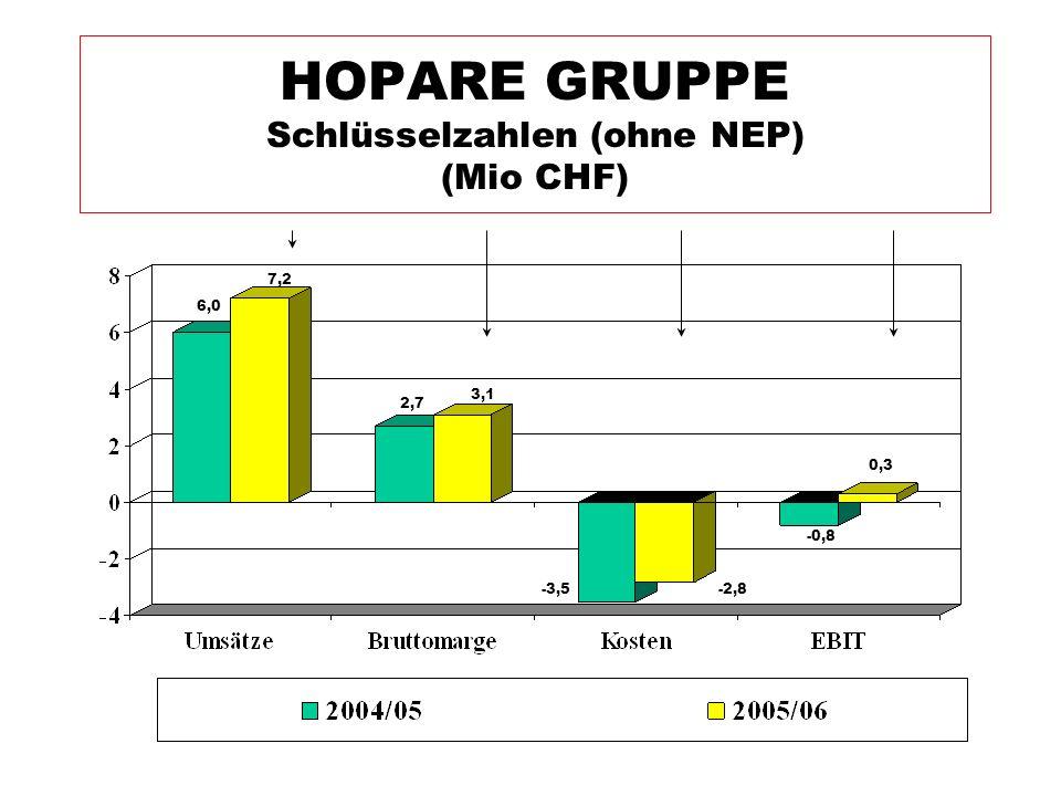 HOPARE GRUPPE Schlüsselzahlen (ohne NEP) (Mio CHF)