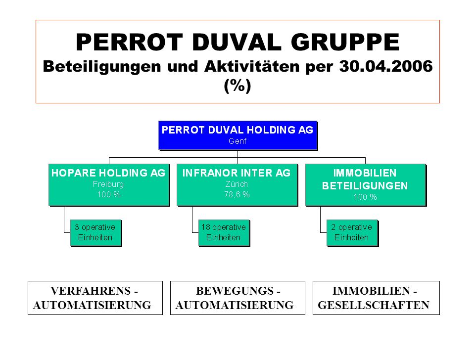 PERROT DUVAL GRUPPE Beteiligungen und Aktivitäten per 30.04.2006 (%)