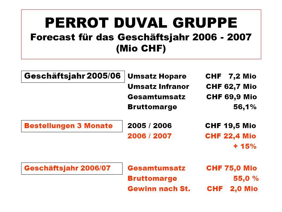 PERROT DUVAL GRUPPE Forecast für das Geschäftsjahr 2006 - 2007 (Mio CHF)