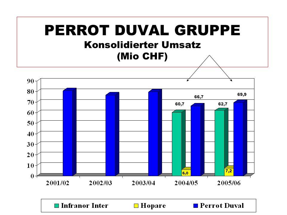 PERROT DUVAL GRUPPE Konsolidierter Umsatz (Mio CHF)