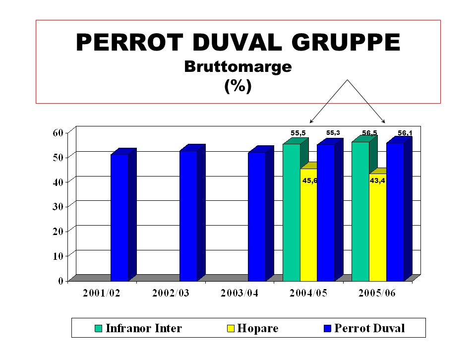 PERROT DUVAL GRUPPE Bruttomarge (%)