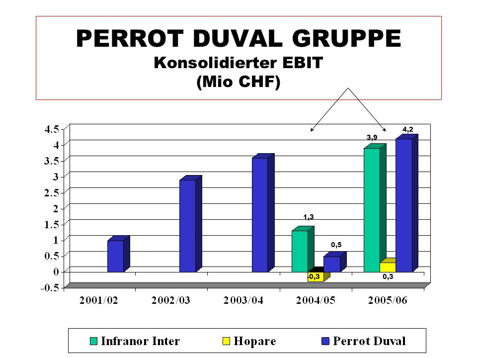PERROT DUVAL GRUPPE Konsolidierter EBIT (Mio CHF)