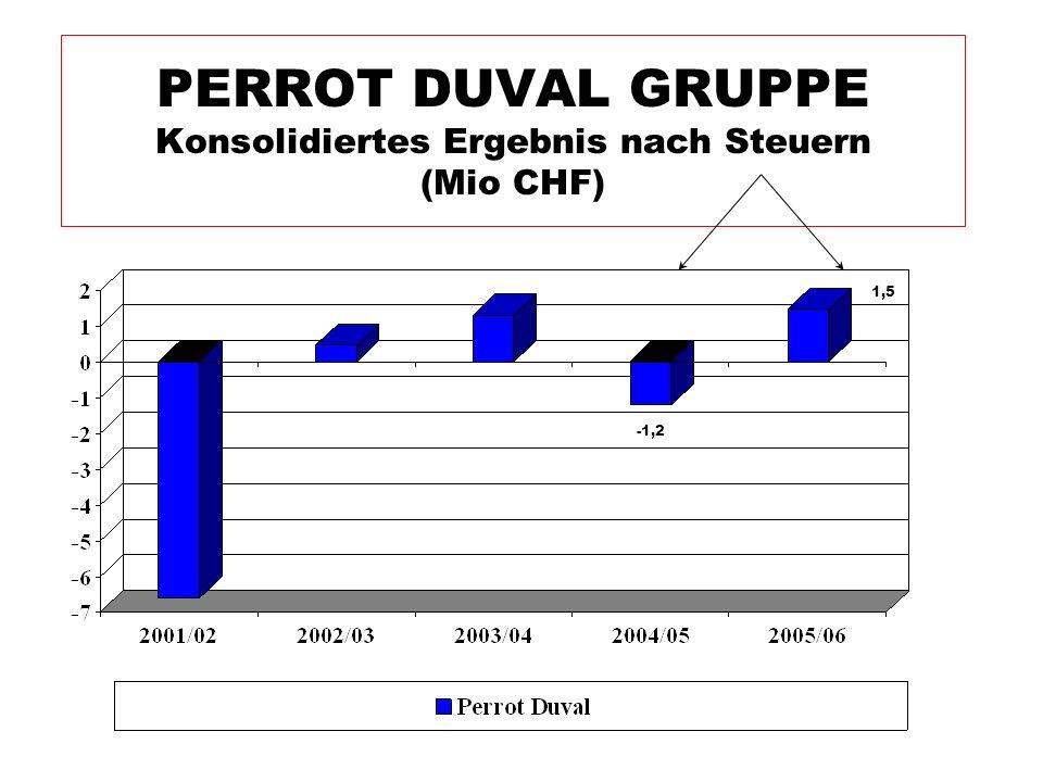 PERROT DUVAL GRUPPE Konsolidiertes Ergebnis nach Steuern (Mio CHF)