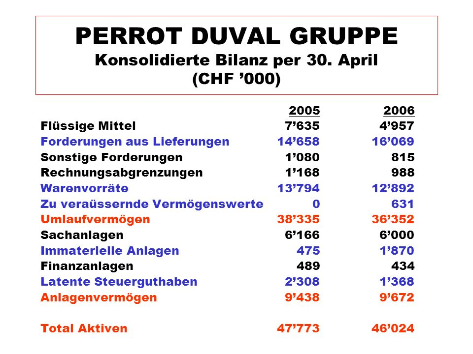 PERROT DUVAL GRUPPE Konsolidierte Bilanz per 30. April (CHF '000)