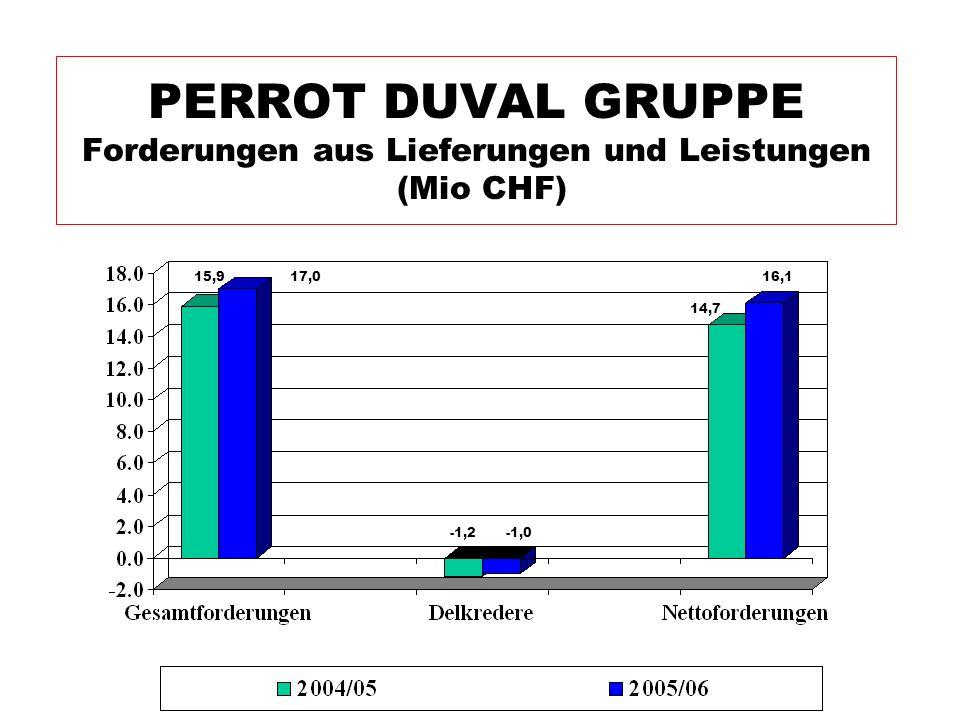PERROT DUVAL GRUPPE Forderungen aus Lieferungen und Leistungen (Mio CHF)
