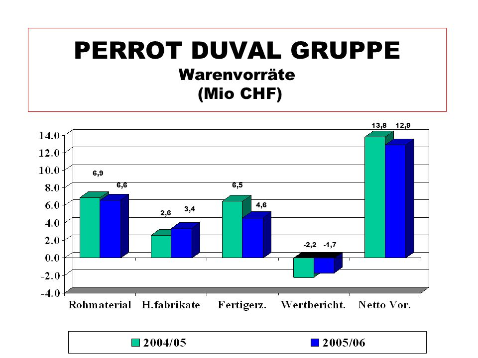 PERROT DUVAL GRUPPE Warenvorräte (Mio CHF)