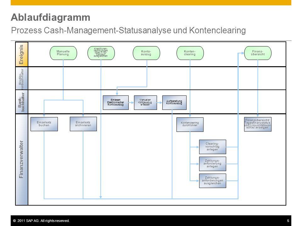 Prozess Cash-Management-Statusanalyse und Kontenclearing