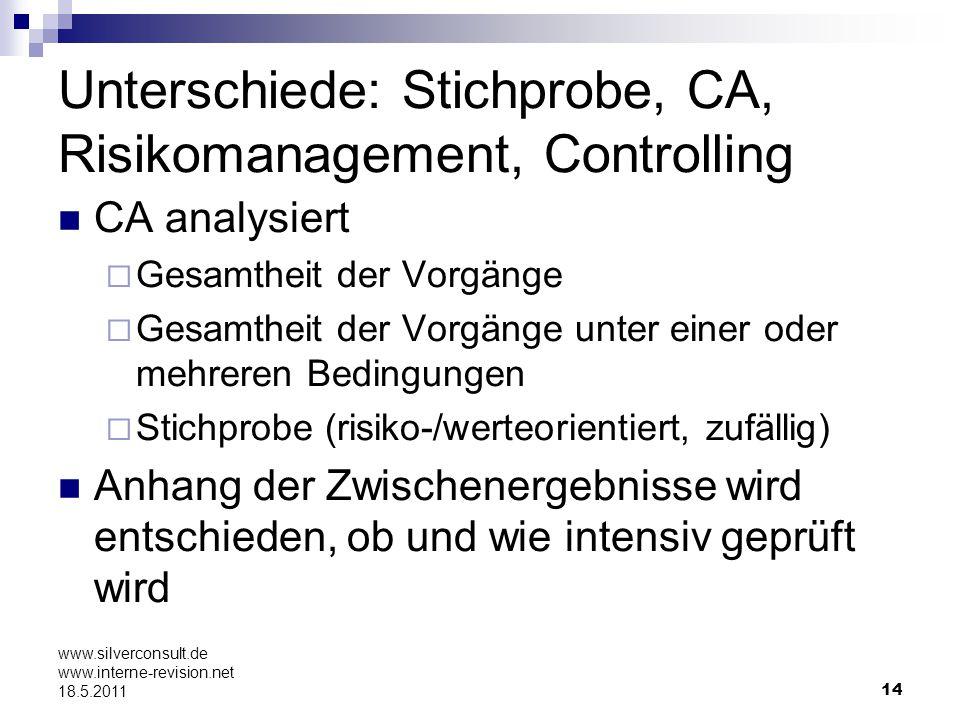 Unterschiede: Stichprobe, CA, Risikomanagement, Controlling