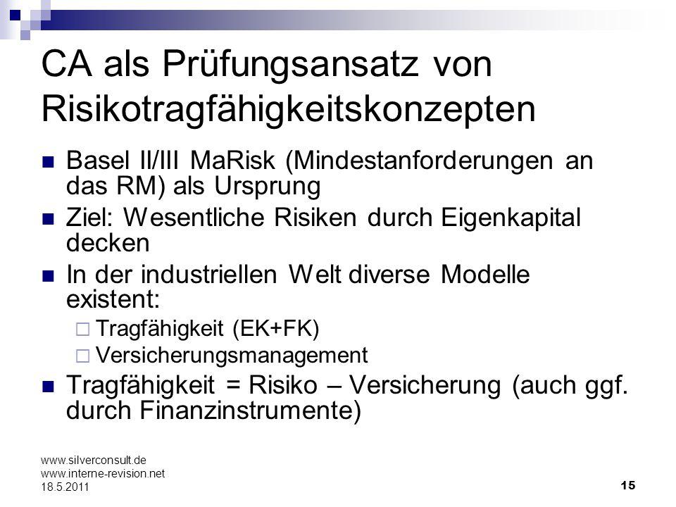 CA als Prüfungsansatz von Risikotragfähigkeitskonzepten