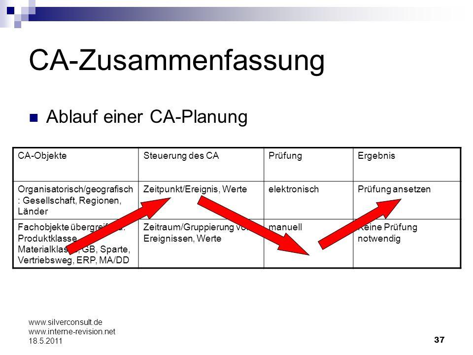 CA-Zusammenfassung Ablauf einer CA-Planung CA-Objekte Steuerung des CA