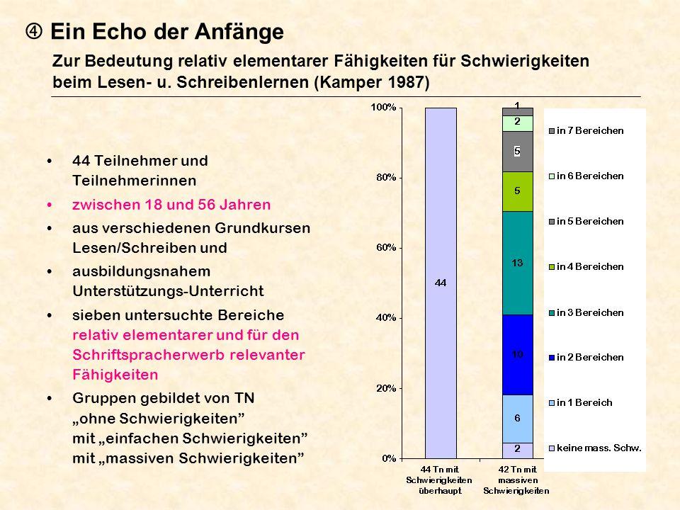  Ein Echo der Anfänge Zur Bedeutung relativ elementarer Fähigkeiten für Schwierigkeiten beim Lesen- u. Schreibenlernen (Kamper 1987)