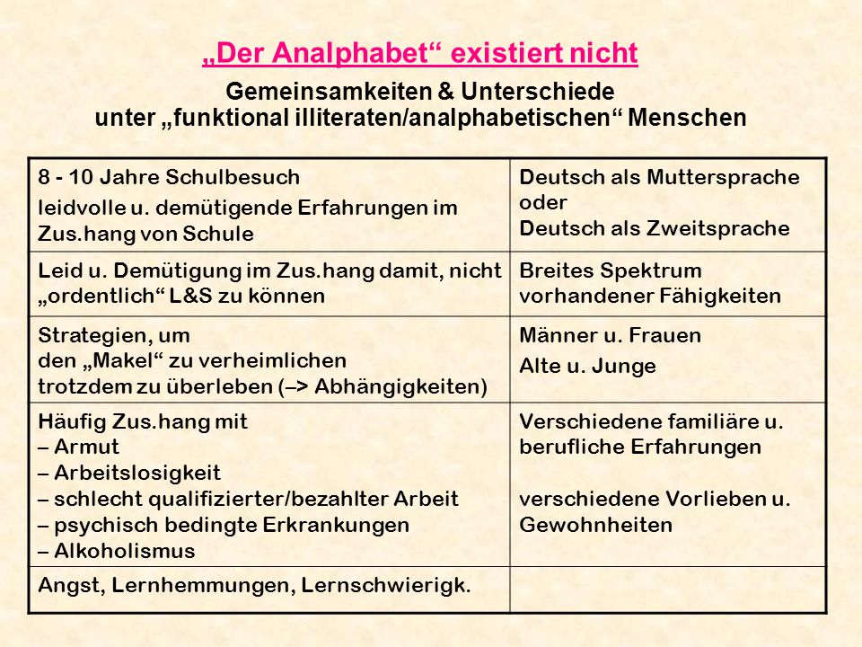 """""""Der Analphabet existiert nicht Gemeinsamkeiten & Unterschiede unter """"funktional illiteraten/analphabetischen Menschen"""