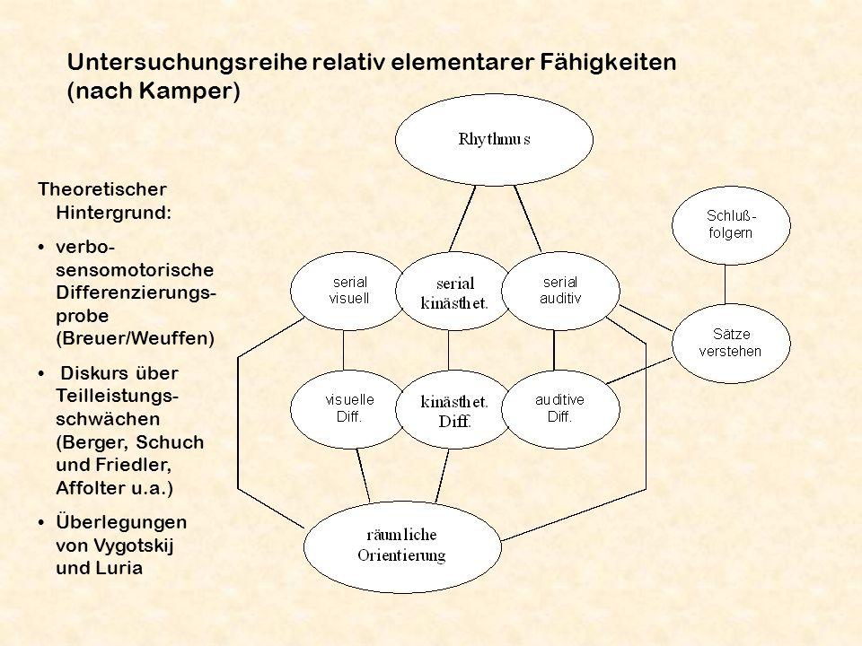 Untersuchungsreihe relativ elementarer Fähigkeiten (nach Kamper)