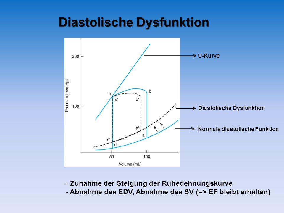 Diastolische Dysfunktion