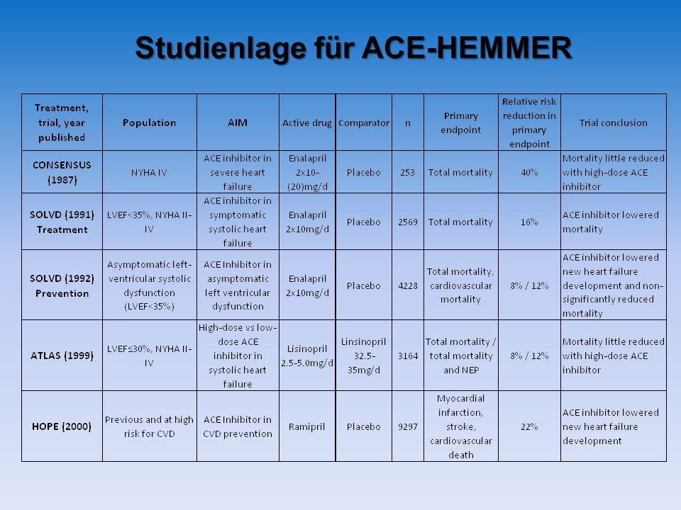 Studienlage für ACE-HEMMER