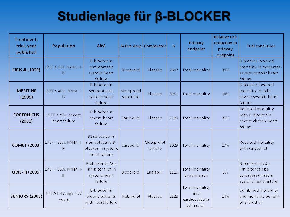 Studienlage für β-BLOCKER
