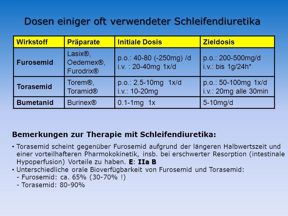 Dosen einiger oft verwendeter Schleifendiuretika