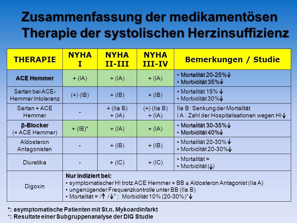 Zusammenfassung der medikamentösen Therapie der systolischen Herzinsuffizienz