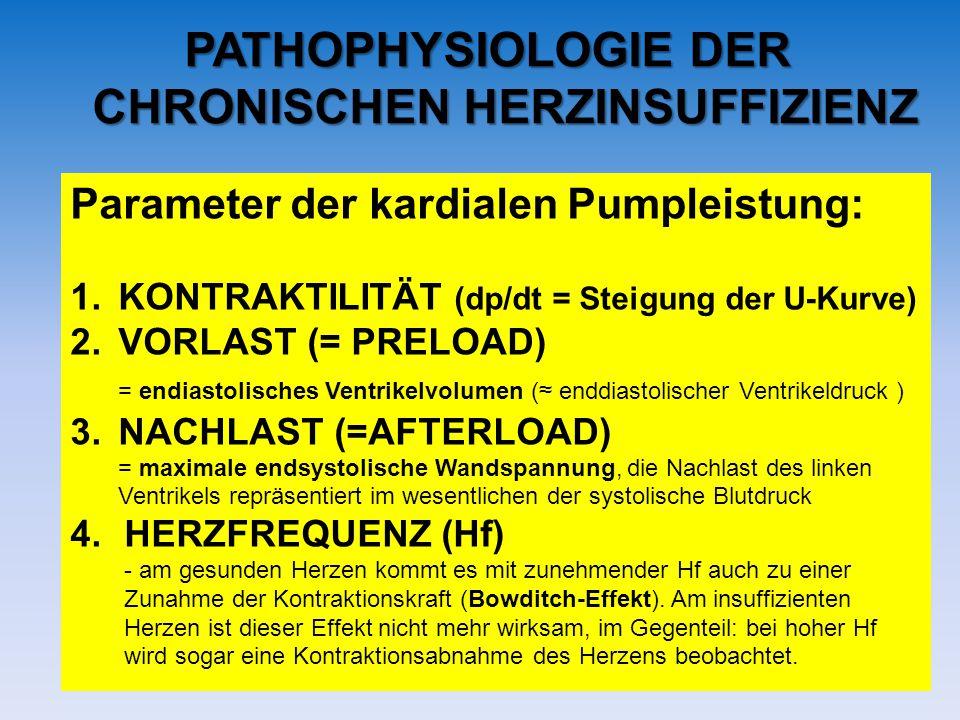 PATHOPHYSIOLOGIE DER CHRONISCHEN HERZINSUFFIZIENZ