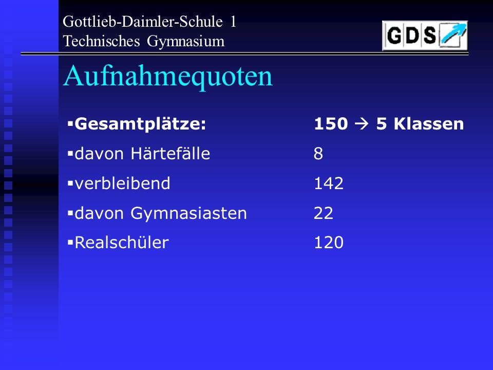 Aufnahmequoten Gottlieb-Daimler-Schule 1 Technisches Gymnasium